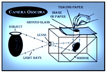 camera obscura diagram.jpg (38992 bytes)